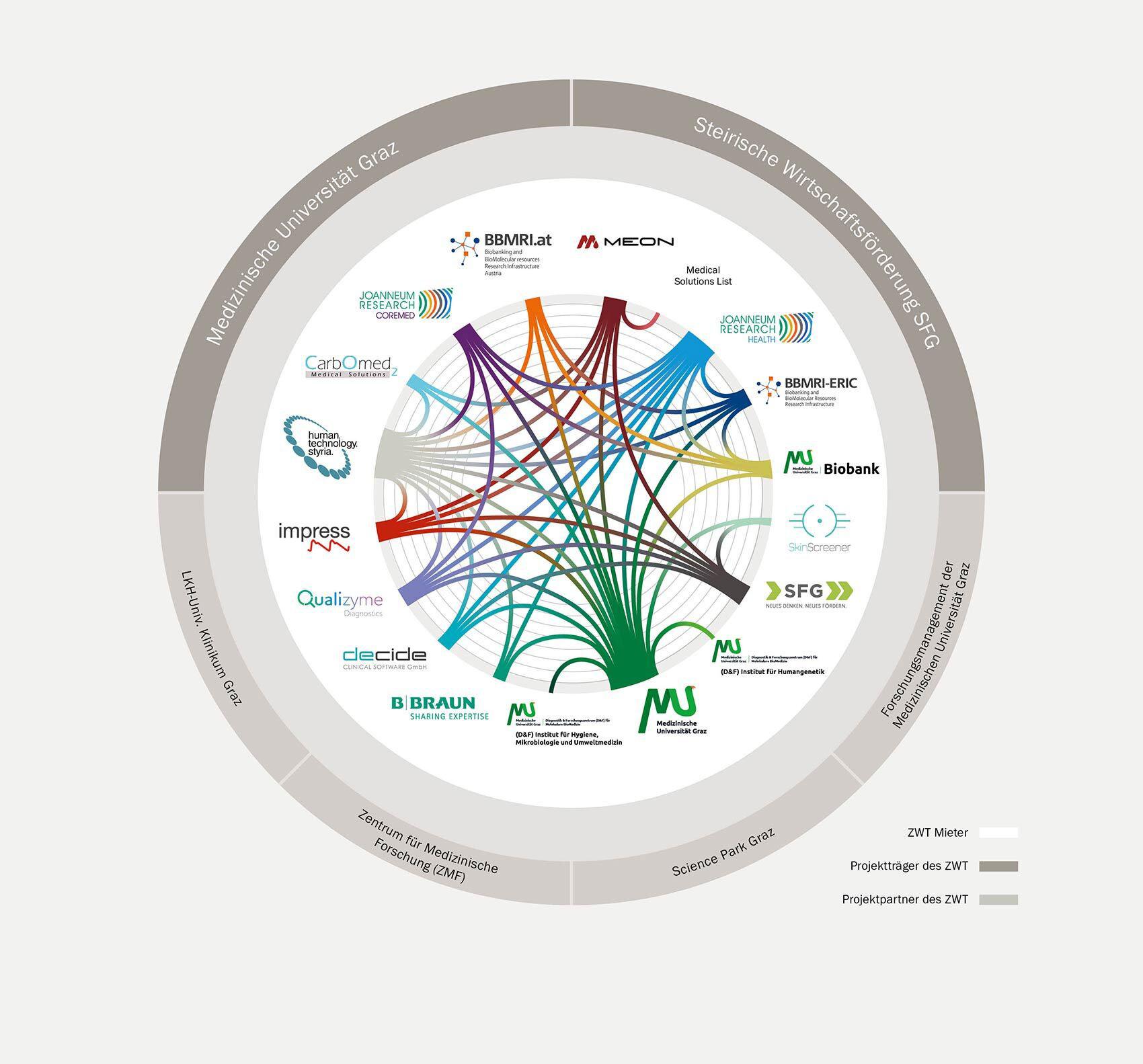 Netzwerk-Grafik-2020-1700x1583