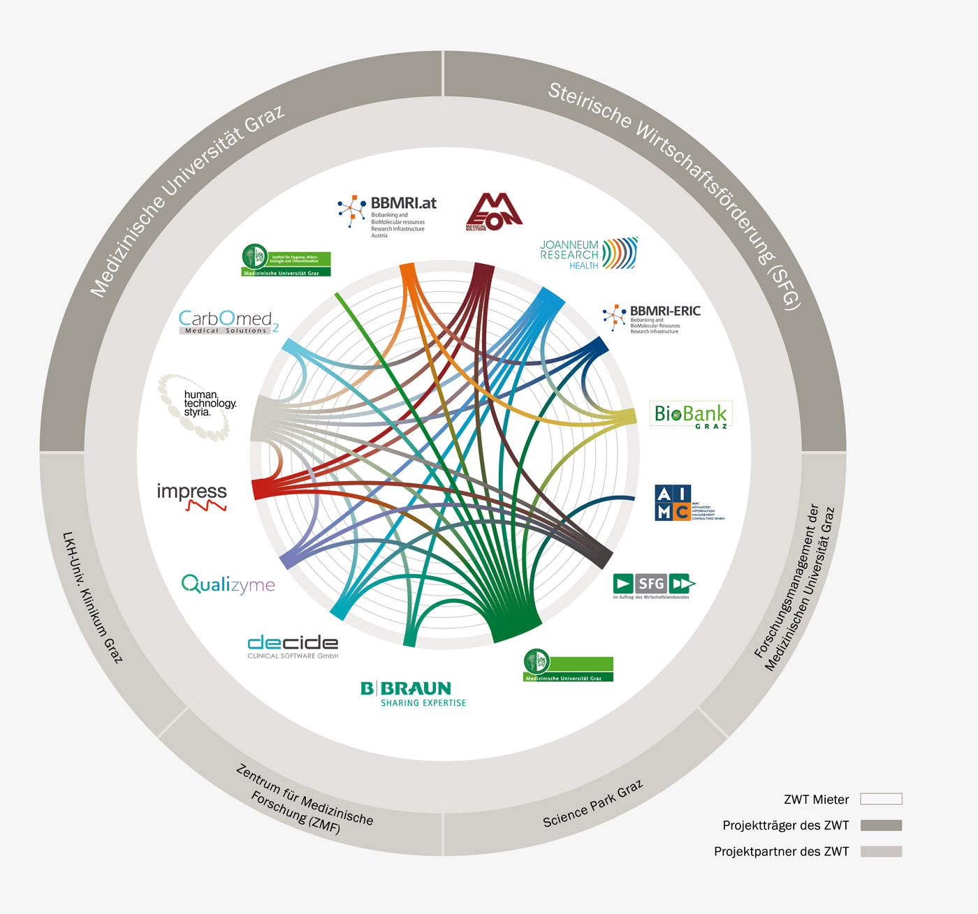 ZWT-Netzwerk-Community-Infografik