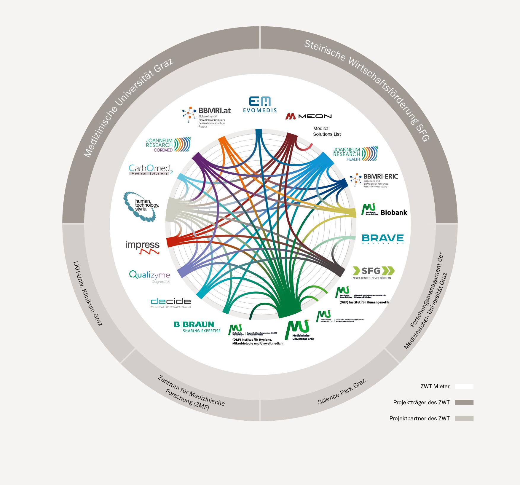 Netzwerk-Grafik-2021-maerz